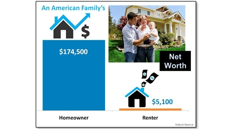 Rent vs Own Real Estate Net Worth 2014 Federal Reserve 460x260
