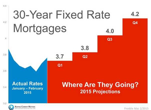 30 year fixed rate 2015