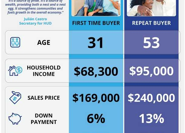 Infographic snapshot of home buyers