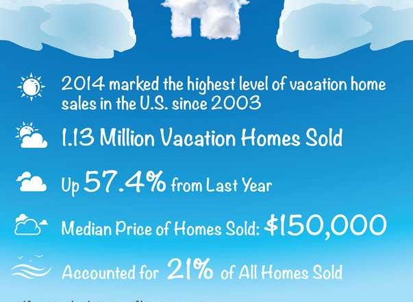 vacation home infographic