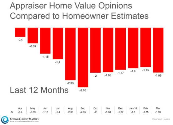 appraiser home values vs homeowner